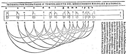 Zarlino-dimostrationi-1589_2ed_p260r